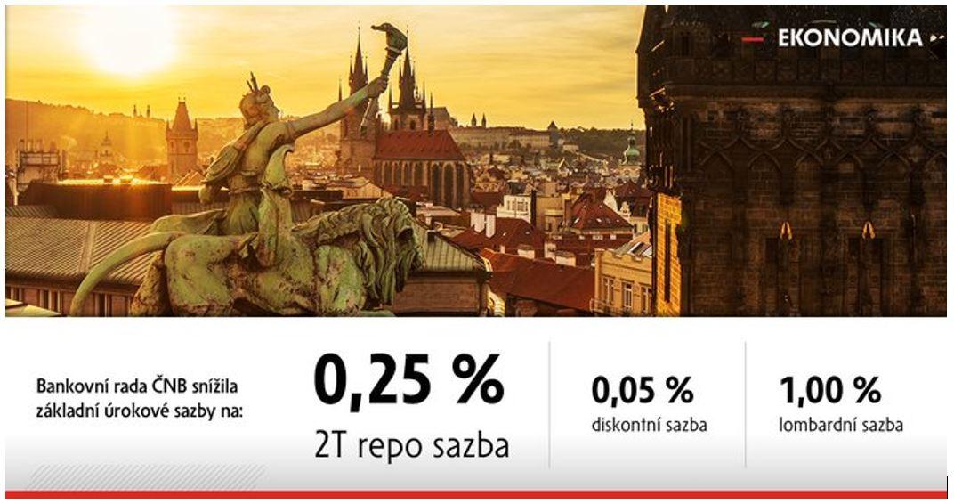 Úrokové sazby v ČR